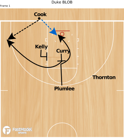 Basketball Play - Duke BLOB