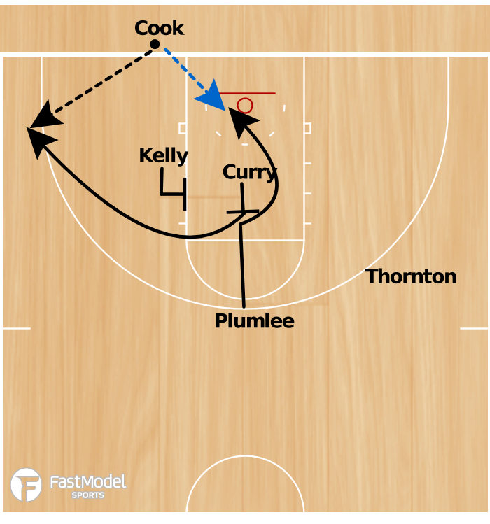 Basketball Play - Duke BLOB