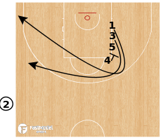 "Basketball Play - France W - ATO ""Need 3"""