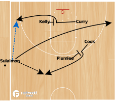 Basketball Play - Duke SLOB