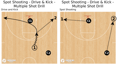 Basketball Play - Spot Shooting - Drive & Kick - Multiple Shot Drill
