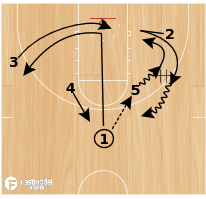 Basketball Play - Loop Hi-Lo