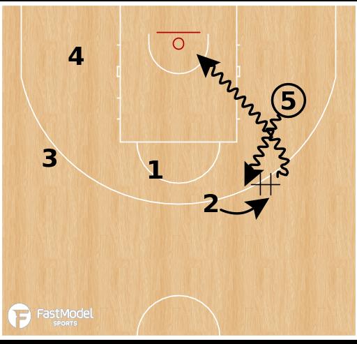 Basketball Play - Australia - EOG SLOB Handoff