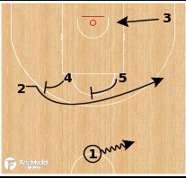 Basketball Play - Serbia - Iverson Elevator