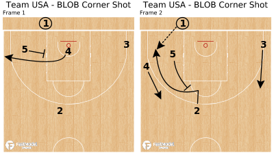 Basketball Play - Team USA - BLOB Corner Shot