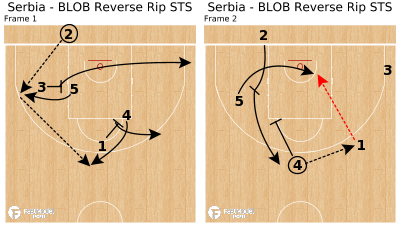 Basketball Play - Serbia - BLOB Reverse Rip STS