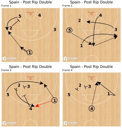 Basketball Play - Spain - Post Rip Double
