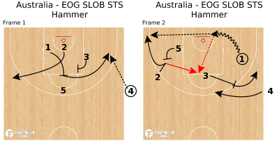 Basketball Play - Australia - EOG SLOB STS Hammer