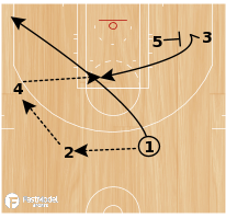 Basketball Play - Play of the Day 04-01-2011: 3 Curl