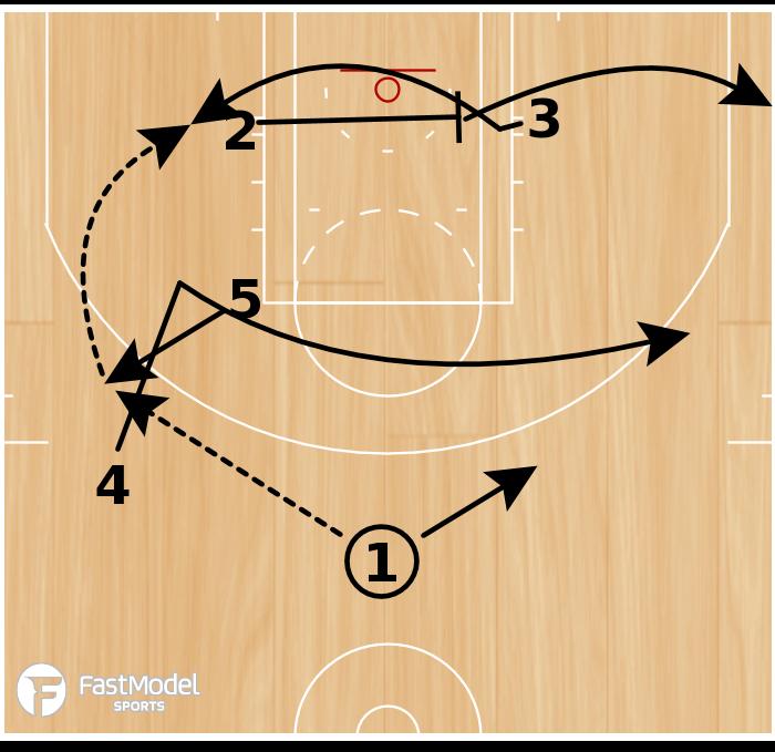Basketball Play - Box LA
