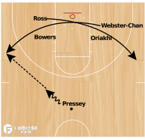 Basketball Play - Missouri Motion