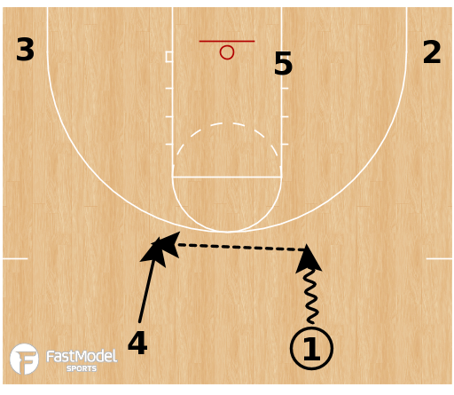 Basketball Play - Flex Continuity Offense