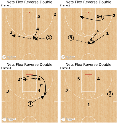 Basketball Play - Nets Flex Reverse Double