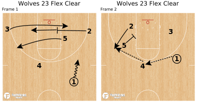 Basketball Play - Wolves 23 Flex Clear