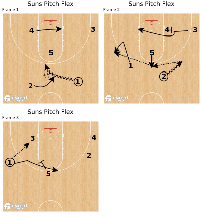 Basketball Play - Suns Pitch Flex