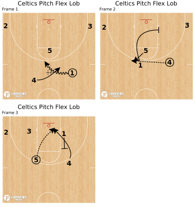 Basketball Play - Celtics Pitch Flex Lob