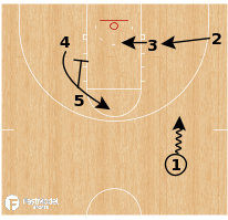 Basketball Play - Magic Double Cross Clear