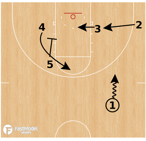 Basketball Play - Magic Double Cross Clear