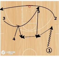 Basketball Play - Play of the Day 04-04-2011: Motion Low