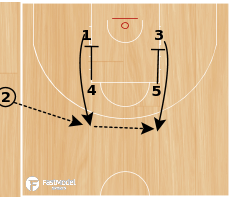 Basketball Play - Brazil