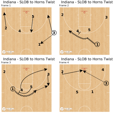 Basketball Play - Indiana - SLOB to Horns Twist