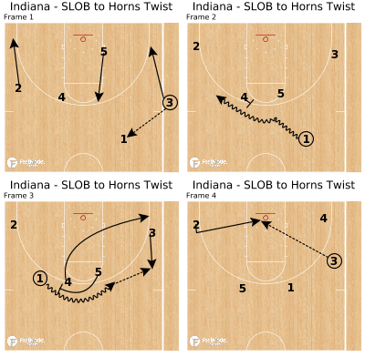 Basketball Play - Indiana - SLOB to Horns Twist