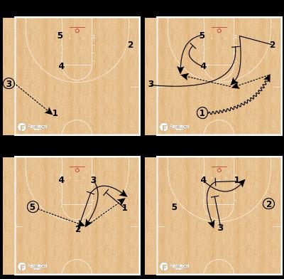 Basketball Play - Indiana - SLOB Pin Motion