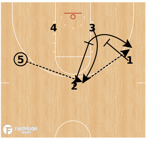 Basketball Play - Indiana - SLOB Pin Motion
