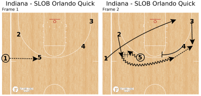 Basketball Play - Indiana - SLOB Orlando Quick