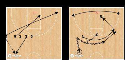 Basketball Play - Indiana - SLOB Empty Post Up