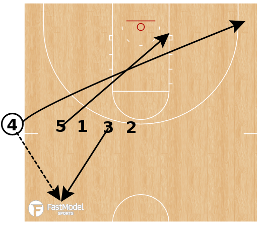 Basketball Play - Indiana - SLOB Empty Post Up