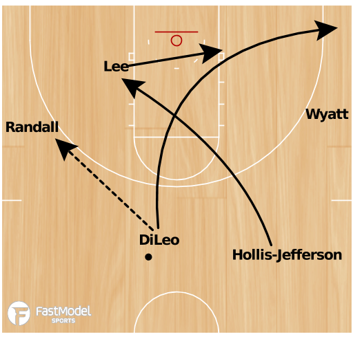Basketball Play - Temple Early Offense