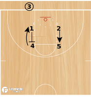 Basketball Play - Box Back Double