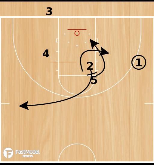 Basketball Play - Box Back Double