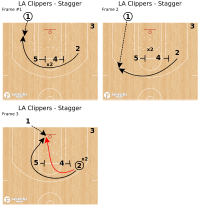 Basketball Play - LA Clippers - Stagger