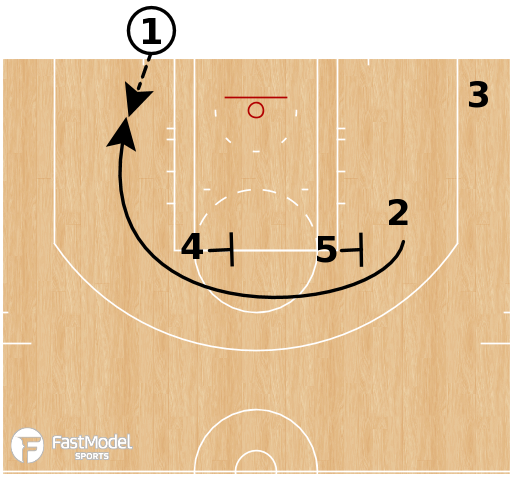 Basketball Play - LA Clippers - Stagger 45