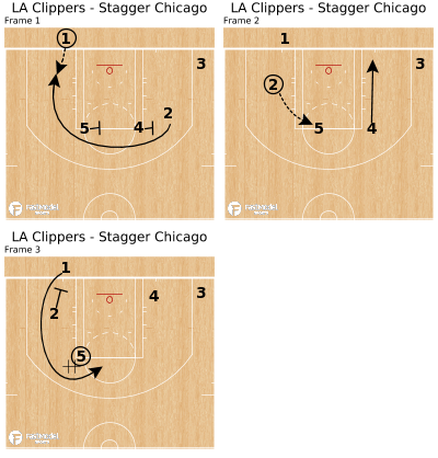 Basketball Play - LA Clippers - Stagger Chicago