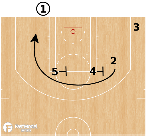 Basketball Play - LA Clippers - Stagger Follow
