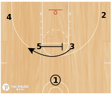 Basketball Play - Olympiacos Horns Set