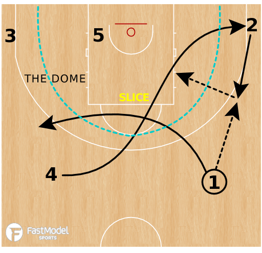 Basketball Play - Create And Locate - SLICE