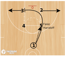 Basketball Play - 3FTC Box Quick Hitter
