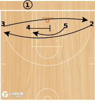 Basketball Play - UCLA 4 Across