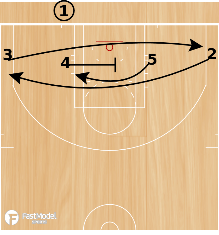 Basketball Play - UCLA 4 Across