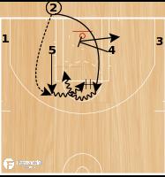 Basketball Play - 76er's 4 Across Game Winner