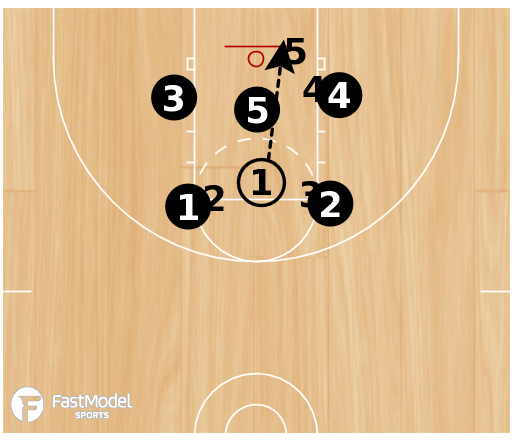 Basketball Play - 3FTC Zone Quick Hitter
