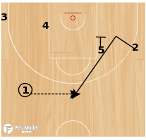 Basketball Play - Overload & Iso for #4
