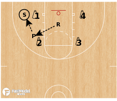 Basketball Play - UNO Shooting Drill