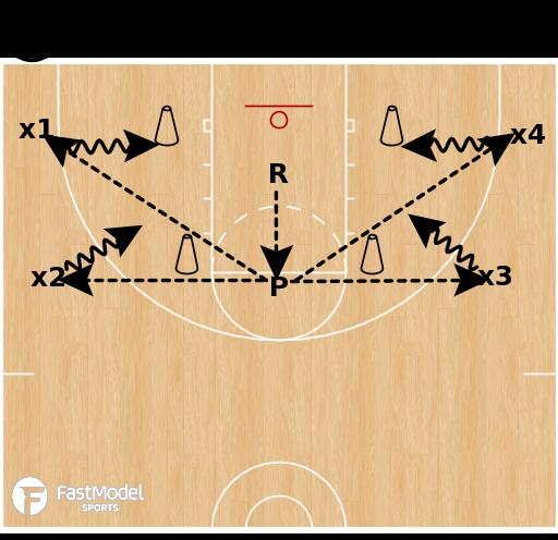 Basketball Play - UNO Shooting Drill