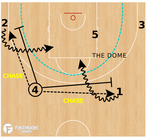 Basketball Play - Create And Locate - CHASE
