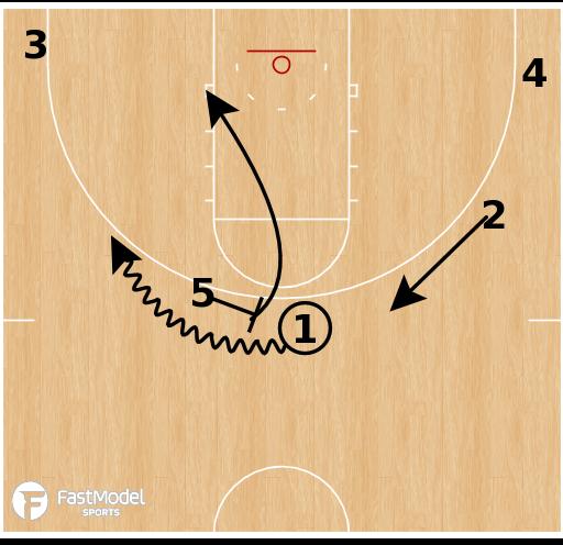 Basketball Play - Northern Iowa - High Twist